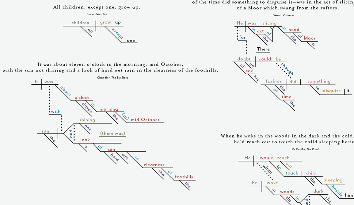 Famous Novels' First Sentences, Mapped [Infographic