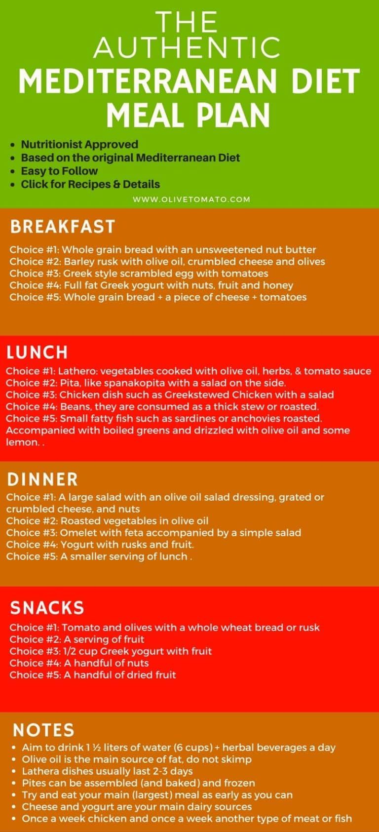 The Authentic Mediterranean Diet Meal Plan and Menu