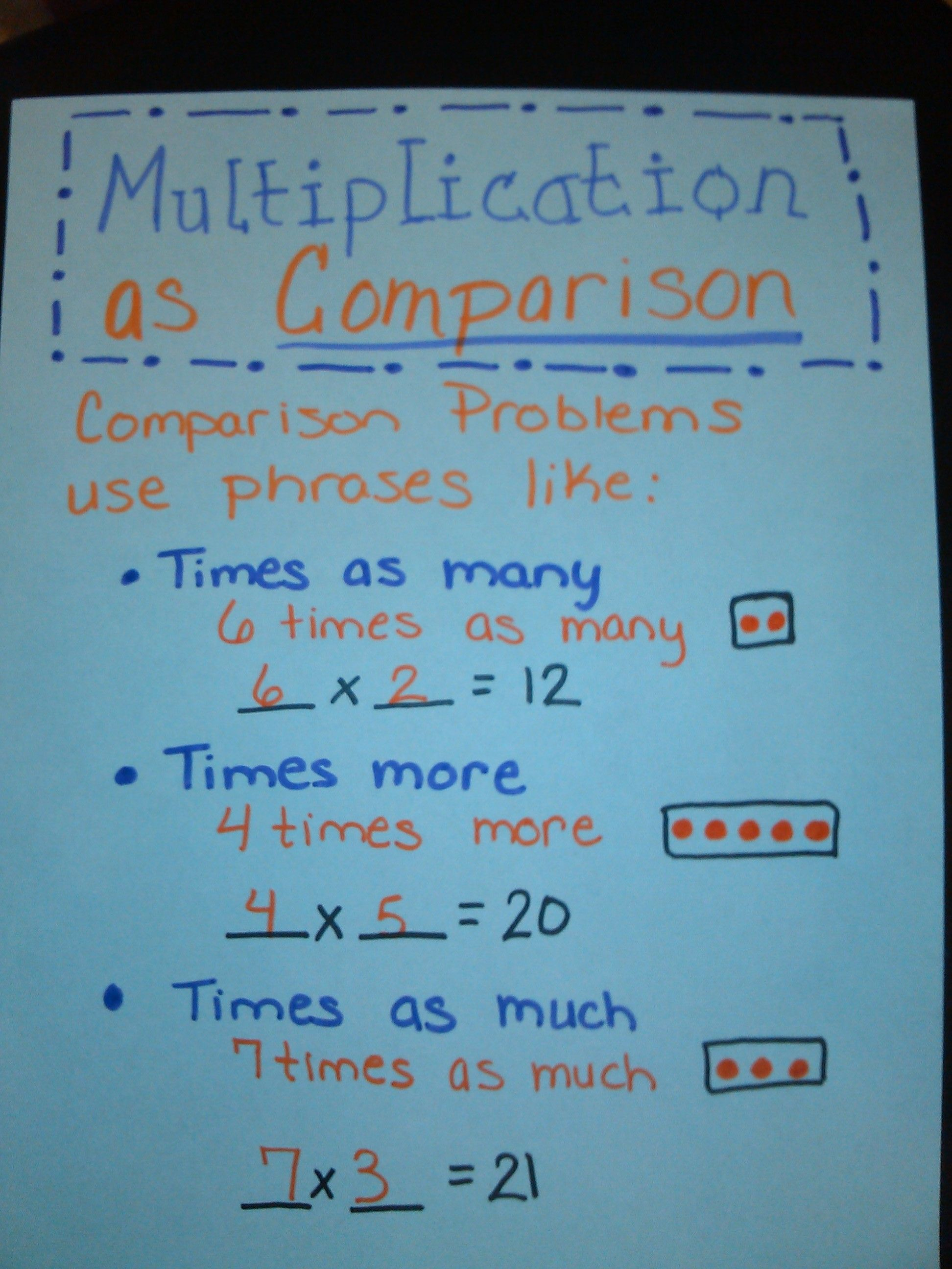 Multiplication as Comparison Anchor Chart | Multiplication/Division ...