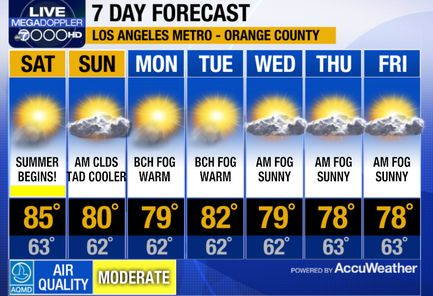 Mega Doppler 7000 Hd Los Angeles Weather News 7 Day Forecast Weather News Weather Forecast