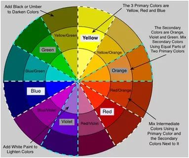 Color Mixing Chart 25