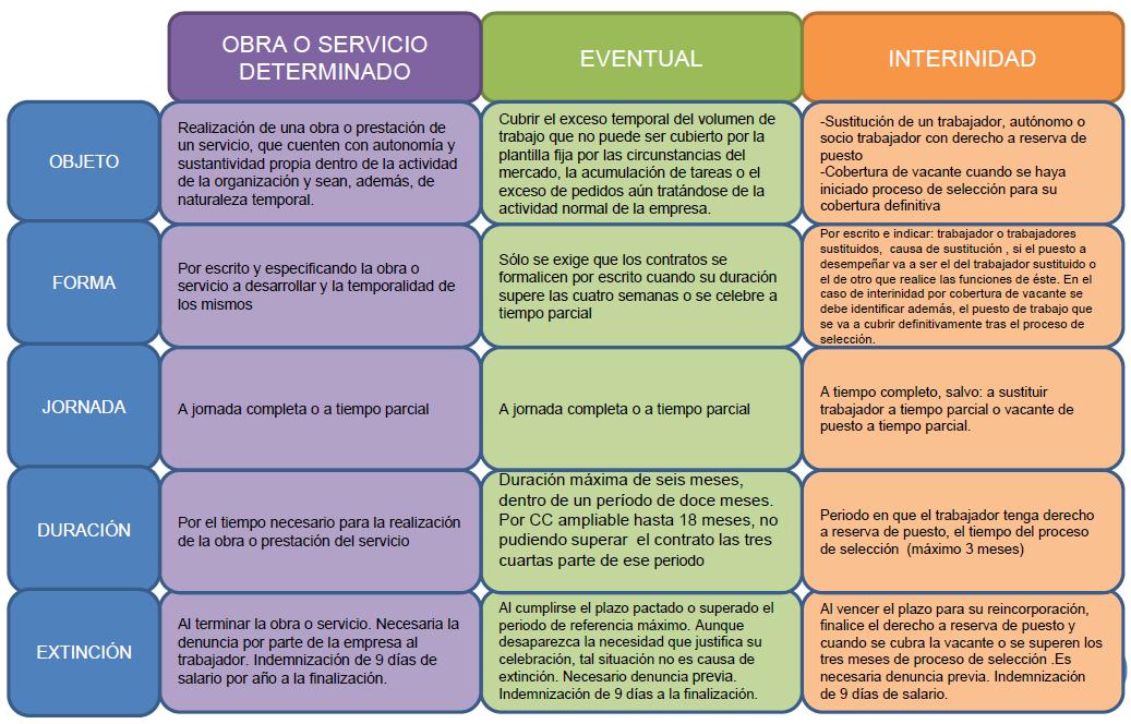 El Ciclo Laboral El Contrato De Trabajo Iv Contratos De Duración Determinada Contrato Trabajo Me Despido De Ti