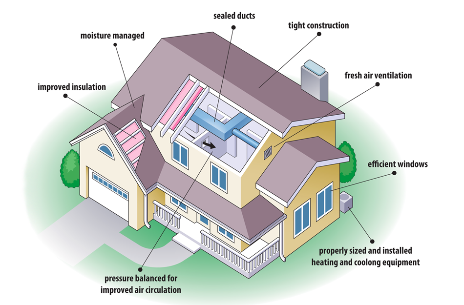 Energy Efficient House Design Is One That Harmonizes With Nature A House Tha Energy Efficient House Plans Energy Efficient Homes Energy Efficient House Design