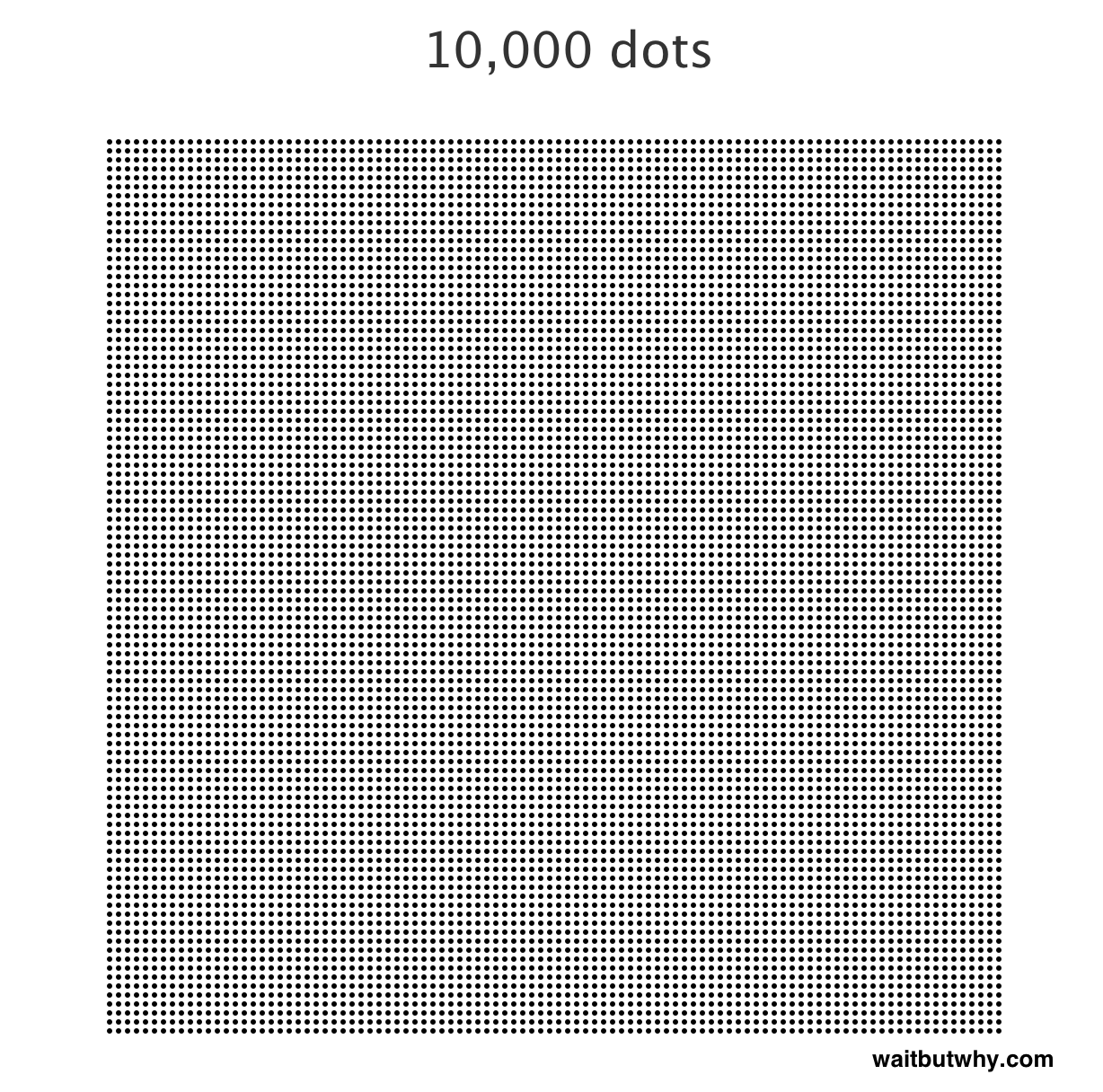 From 1 To 1 000 000 Wait But Why Printable Numbers Dot Worksheets Worksheets