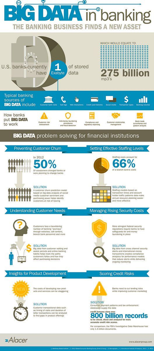 BigData The Banking Business Has Found a New Asset