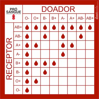 Tabela de Tipagem e Compatibilidade Sanguínea