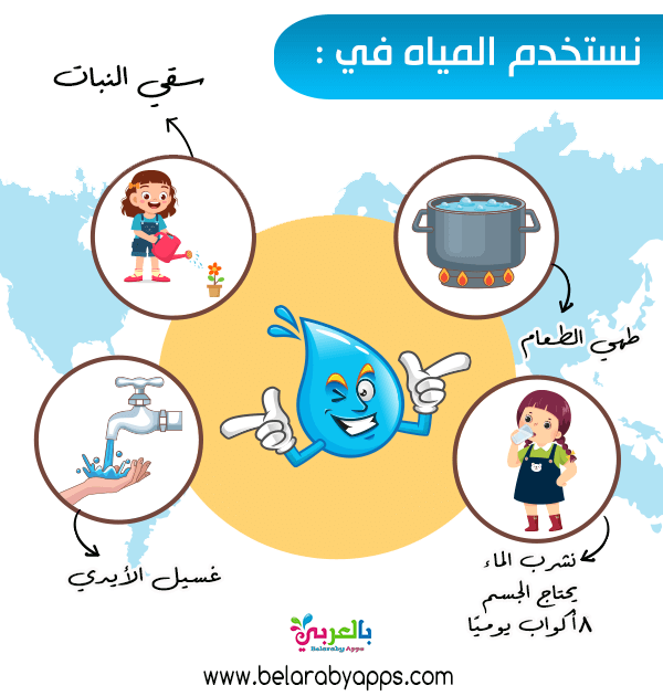 افكار عن ترشيد الماء للاطفال استخدامات الماء في الحياة بالعربي نتعلم In 2021 Comics