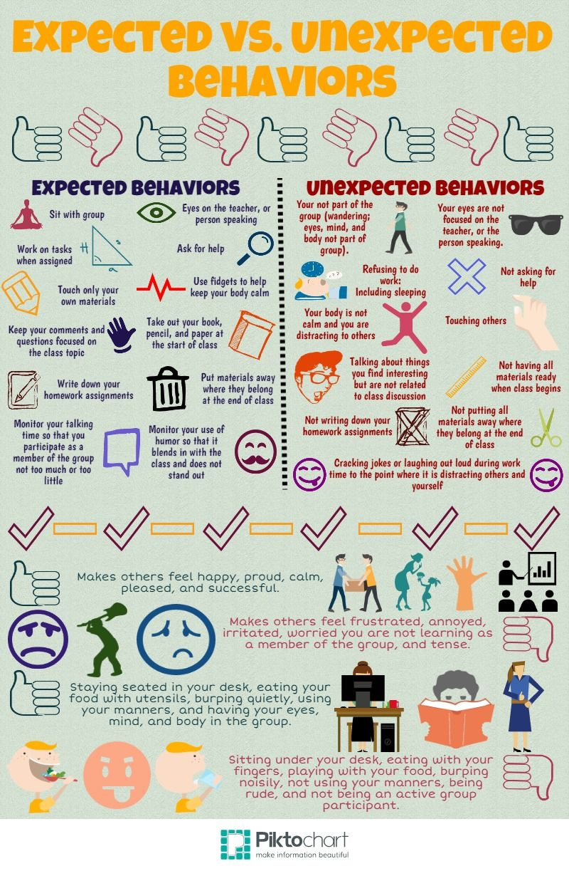 worksheet Expected And Unexpected Behaviors Worksheet expected vs unexpected behaviors piktochart infographic editor behaviors
