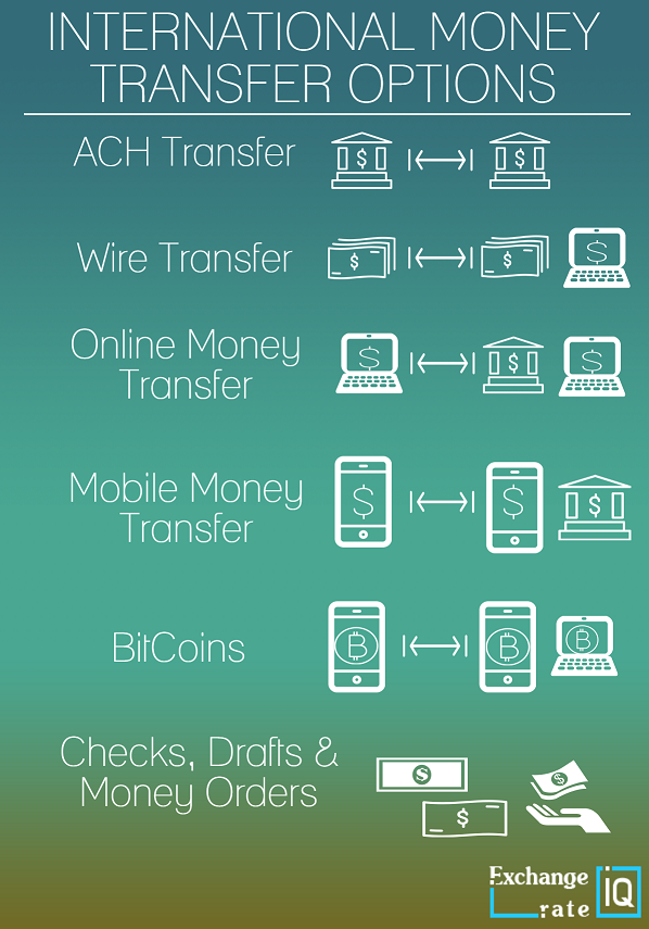 Overview Of The Best Ways To Send Money Across Globe From Wire Transfer Ach Transfers Online Mobile