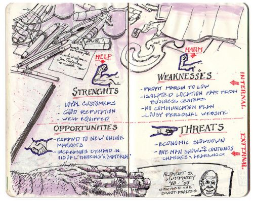 SWOT Analysis Sketchnote Ivan Seymus - Sketchnote Army - A - what is swot analysis