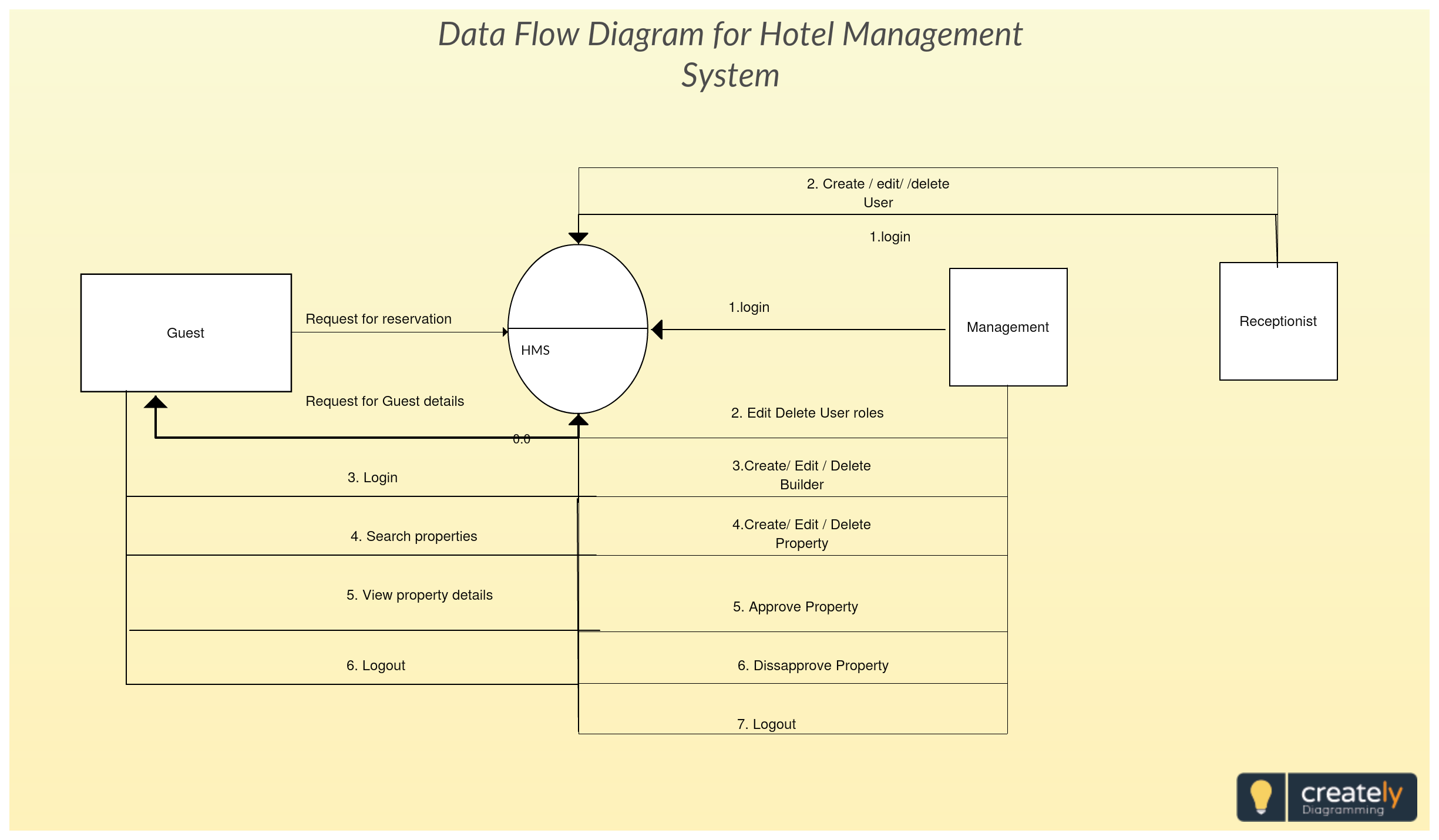 Data Flow Diagram Showing Hotel Management System The Diagram Shows The Flow Of Information Through A Hotel Management Data Flow Diagram Flow Diagram Example