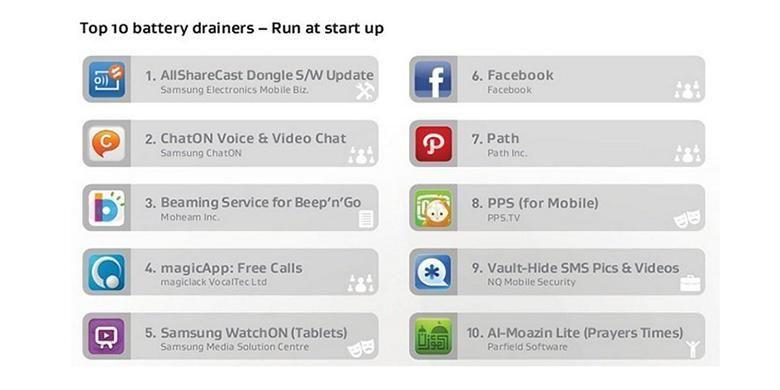 Daftar Aplikasi Boros Baterai Di Android Serambi Indonesia Mobile Marketing Camera Selfie Smartphone