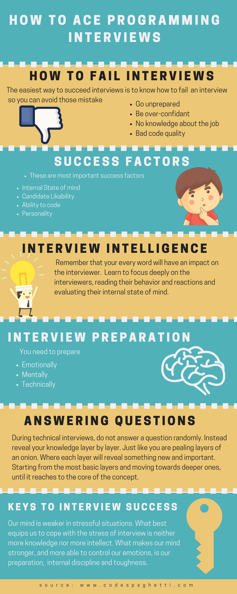 interview how to prepare and ace the interview
