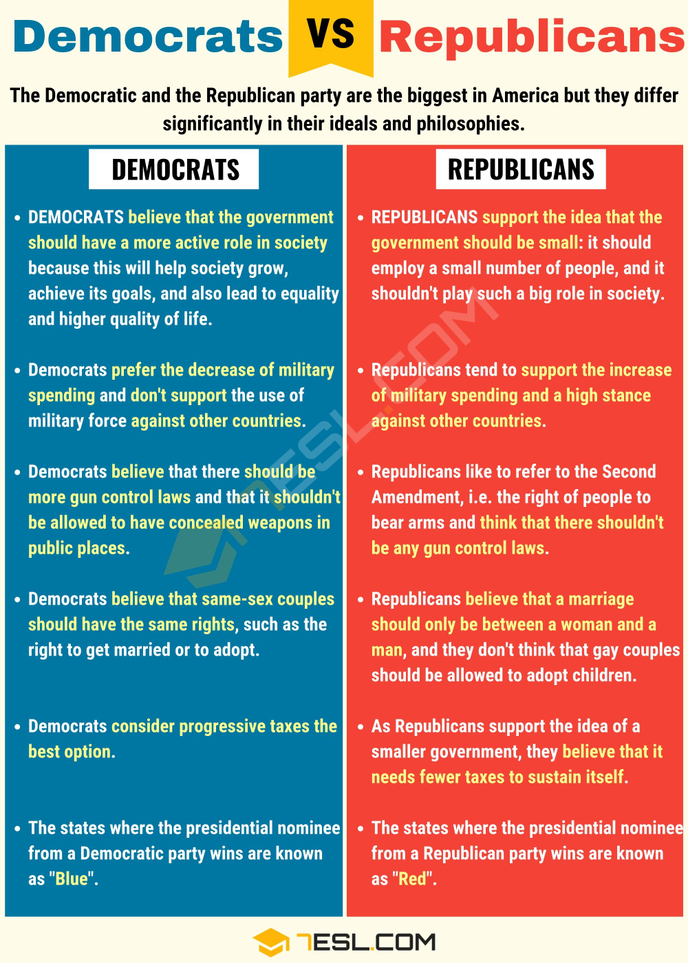 Photo of Democrats Vs Republicans: Useful Differences Between Republicans Vs Democrats – 7 E S L