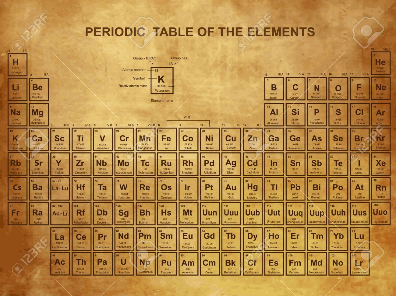 Vintage periodic table google search if i go there yet vintage periodic table google search urtaz Gallery