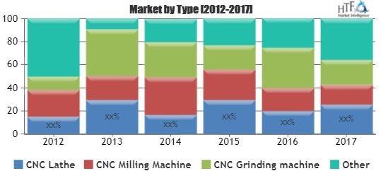 CNC Machines Market SWOT analysis  Key Business Strategies by