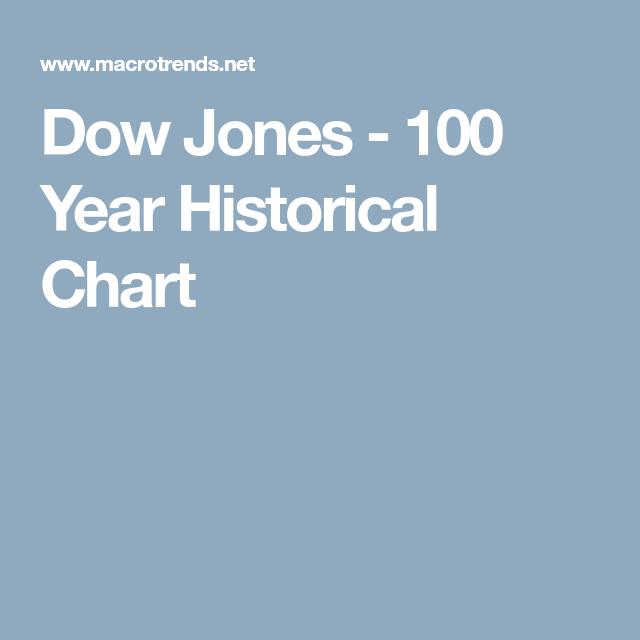 Dow Jones 100 Year Historical Chart Dow Jones Interactive Charts Dow