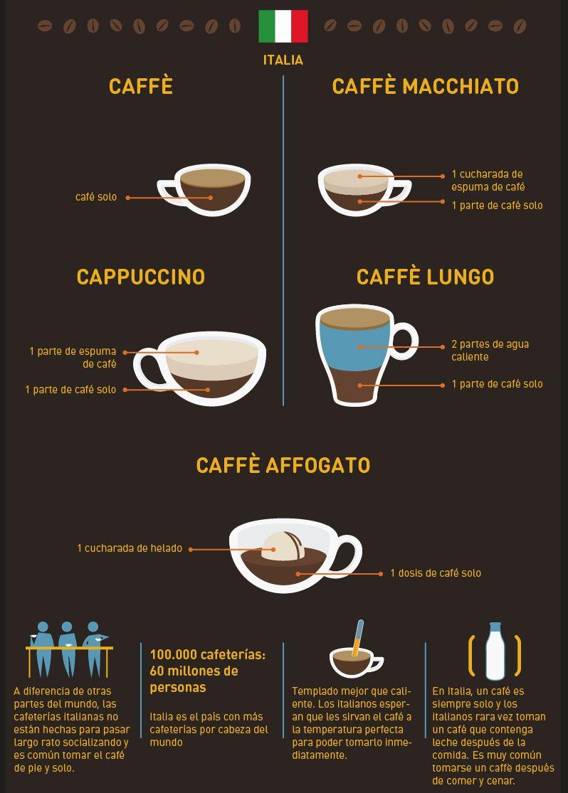 Tipos de cafés en Europa (#europamágica2015) | cafe | Cafe ...