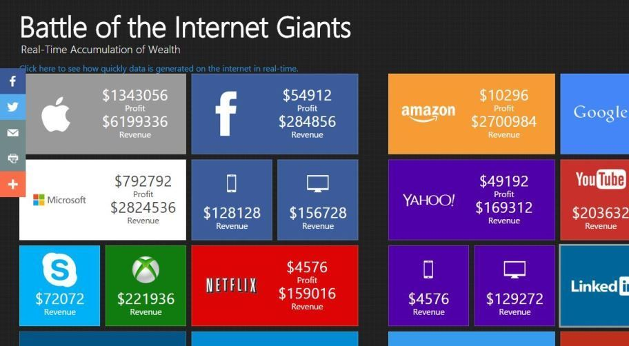 Watch In Real Time How Much Money Apple, Google, and