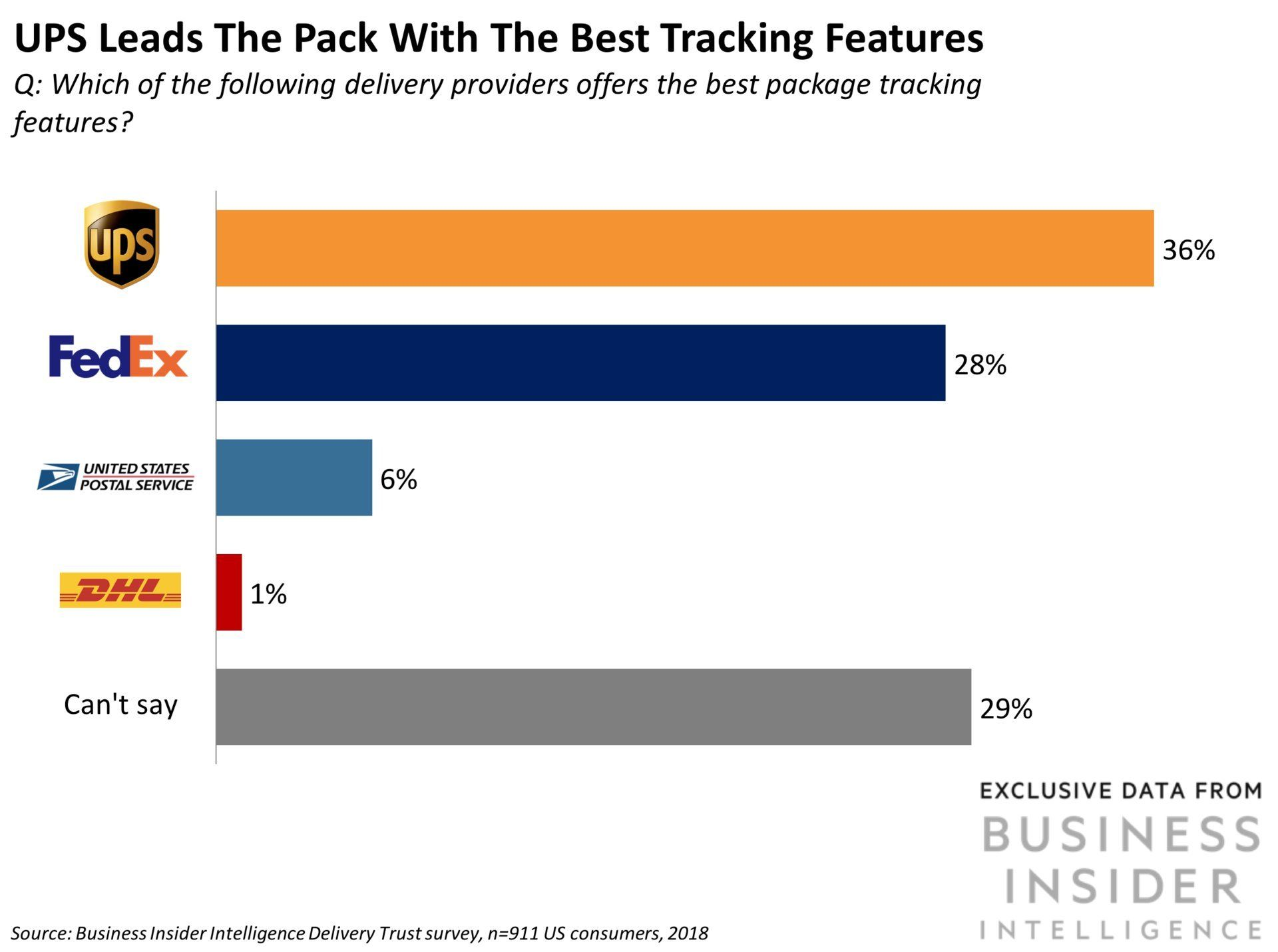 How consumers rank the top delivery services in the us