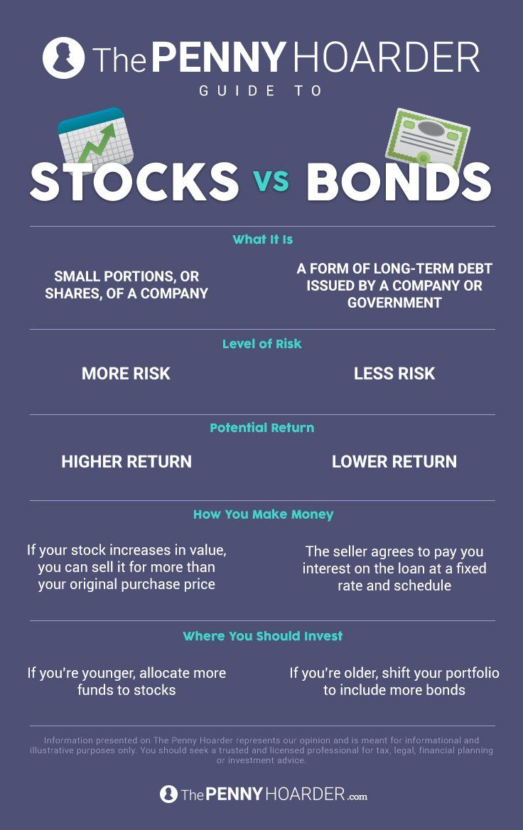 investments in stocks and bonds