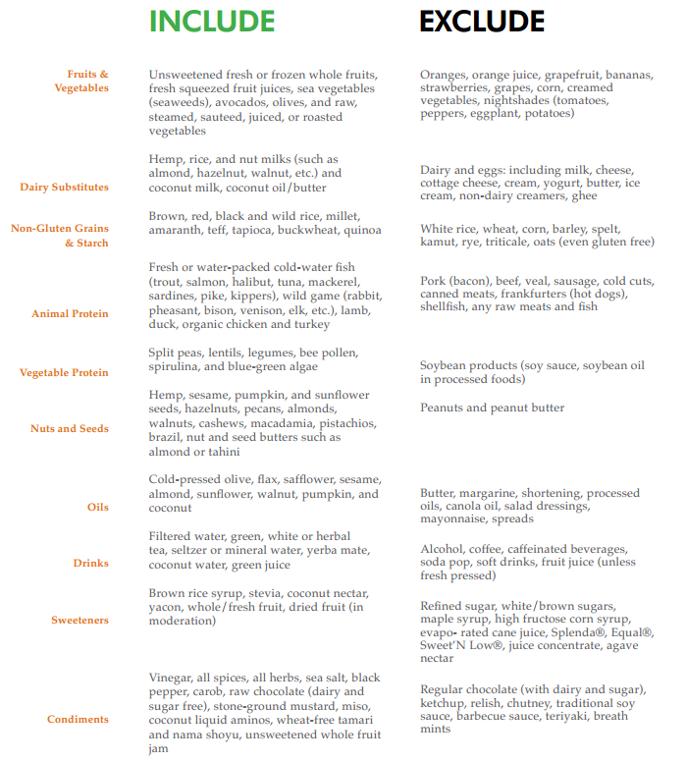 elimunatuon diet food list