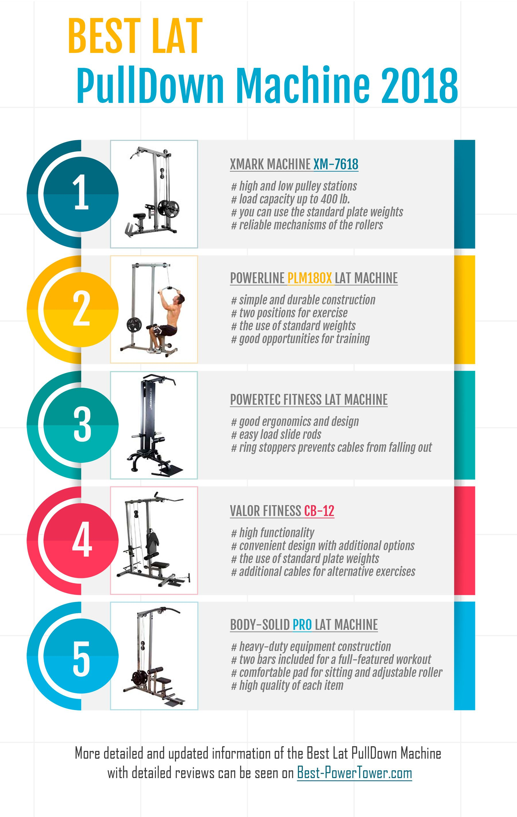 Valor Fitness Cb12 : valor, fitness, Pulldown, Machine, Exercises&Buying, Guide, Machine,, Pulldown,, Infographic