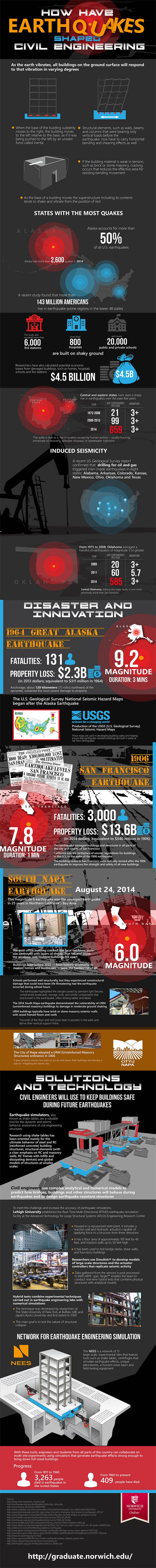 infographic: how engineering is keeping us safe from earthquakes