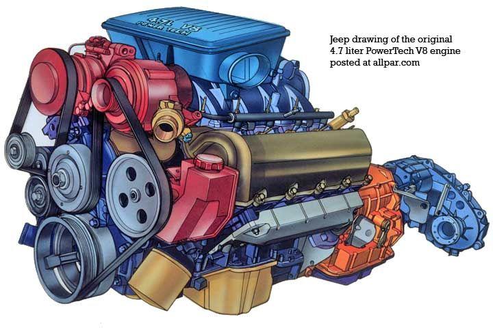 Next Generation V8 Engine The Dodge Jeep 4 7 Liter V 8 Jeep