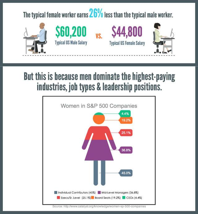 the phony gender wage gap In britain this week, larger companies are having to make their gender pay gaps  public for the first time but just over the channel in belgium,.