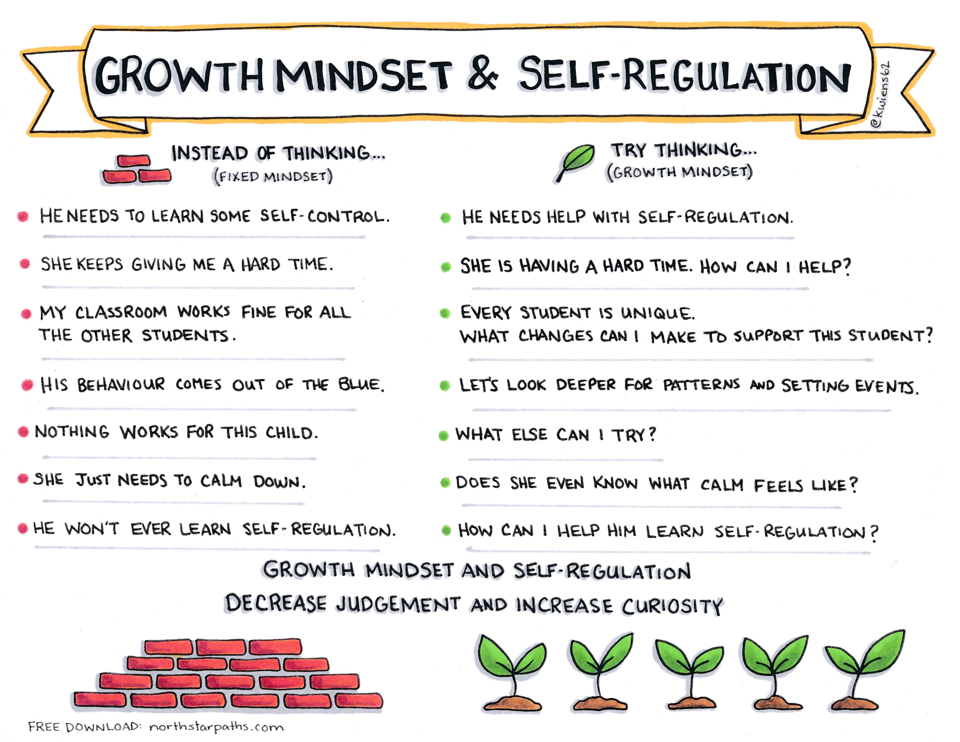 Graphics Free Downloads Self Regulation Growth Mindset
