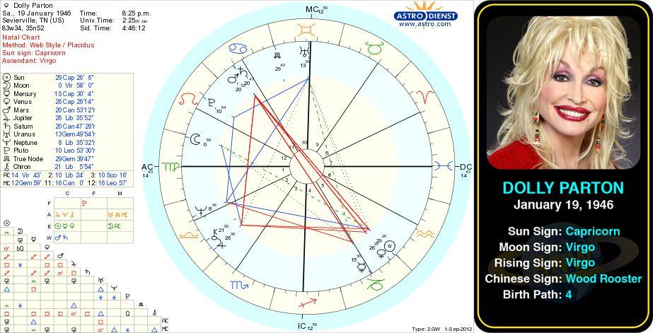 Baby & Children's Horoscopes | Momstrology