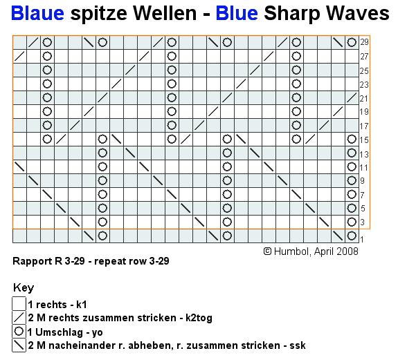 Photo of Blaue scharfe Wellen