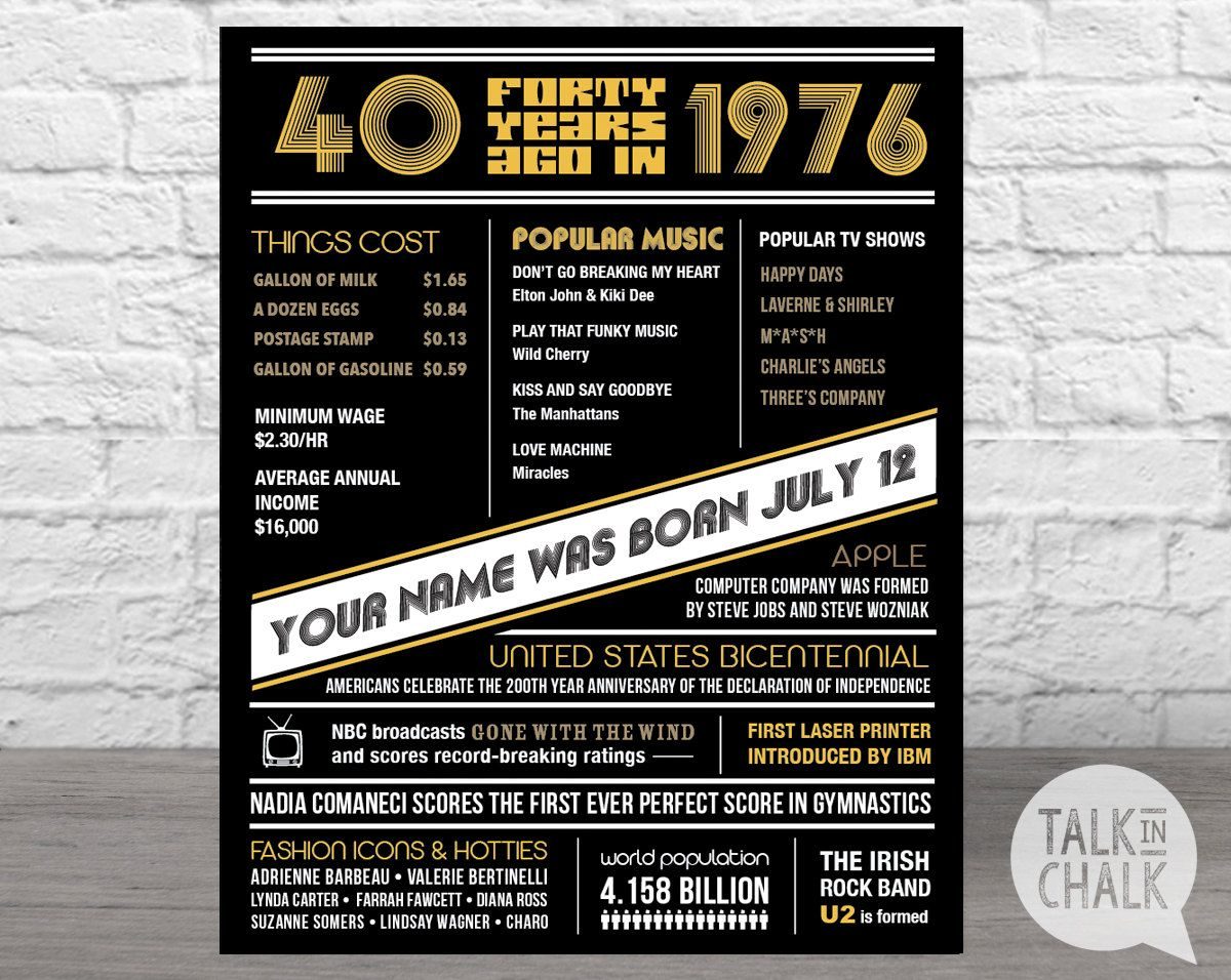 The Year 1976 Personalized 40th Birthday Digital by TalkInChalk – Personalized 40th Birthday Invitations