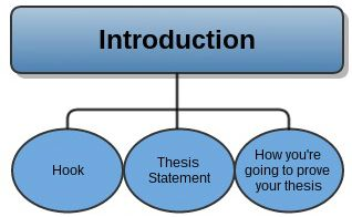 Analytical Essay Outline · Thesis StatementTeaching ...