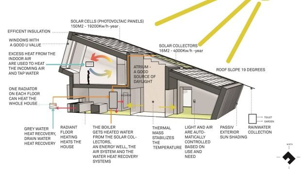 Ultimate Eco House Prototype Provides Sustainable Model For Kiwis Zero Energy House Energy Efficient Homes Eco Friendly House