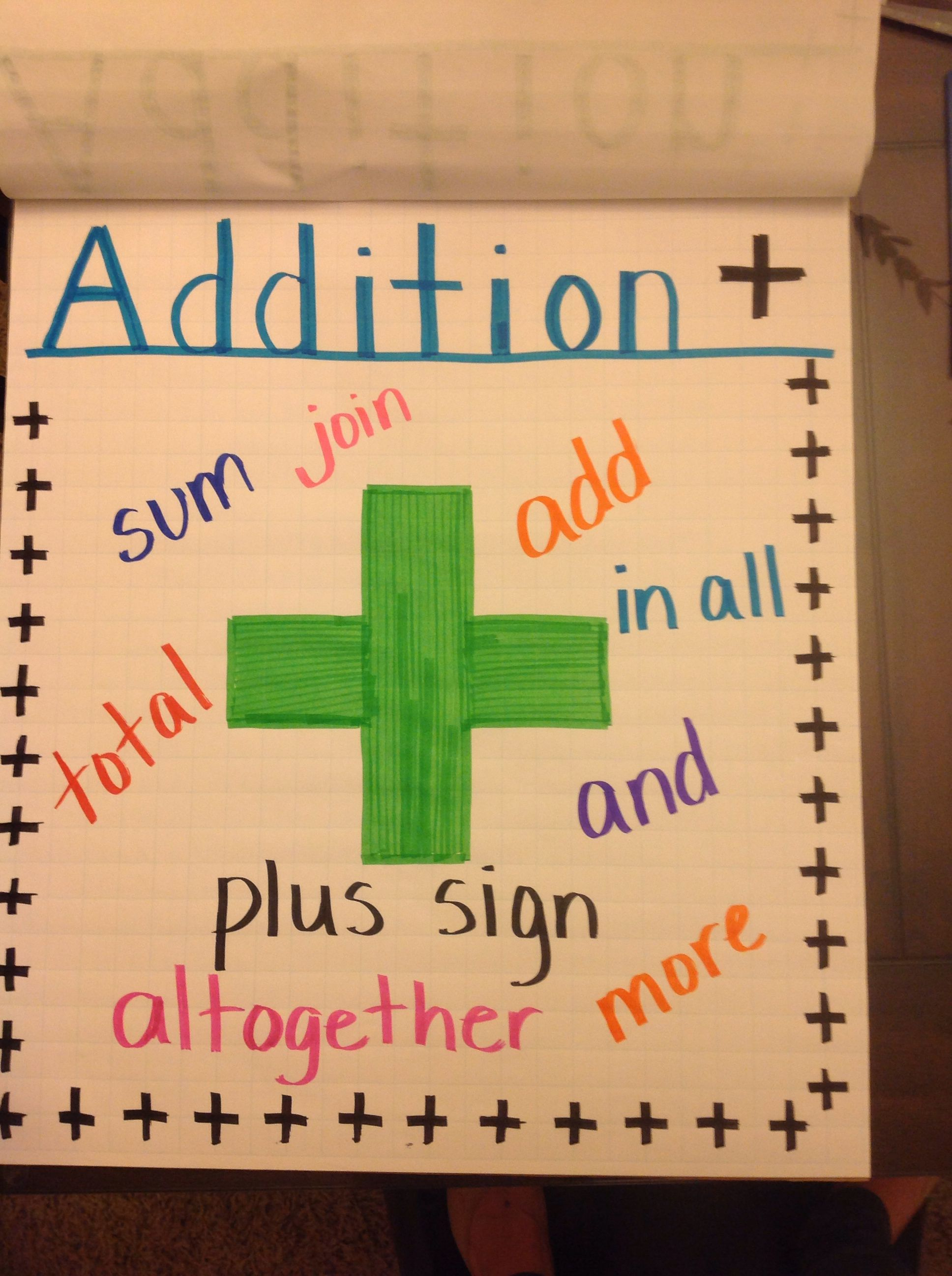 Addition Vocabulary Anchor Chart Classroom Anchor Charts Anchor Charts Elementary Math Addition and subtraction vocab year 1