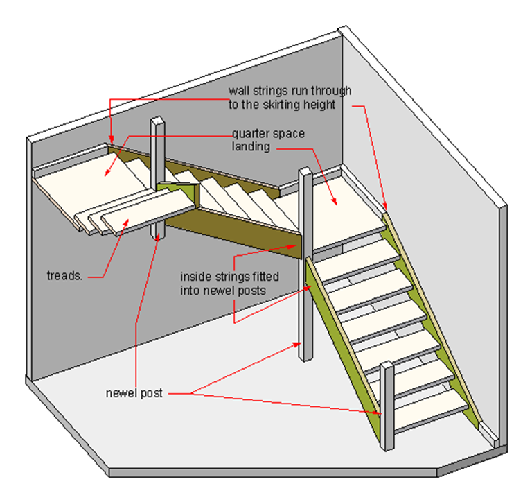 Image result for step turn and rise to opposite direction for Quarter landing staircase