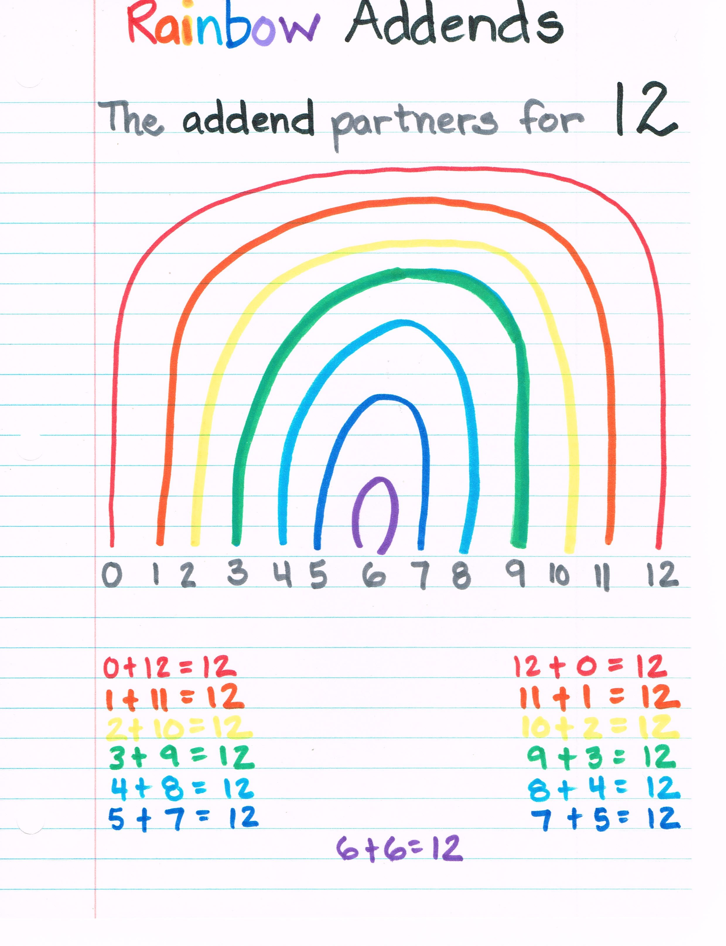 Rainbow Addends Constructing And Deconstructing Numbers
