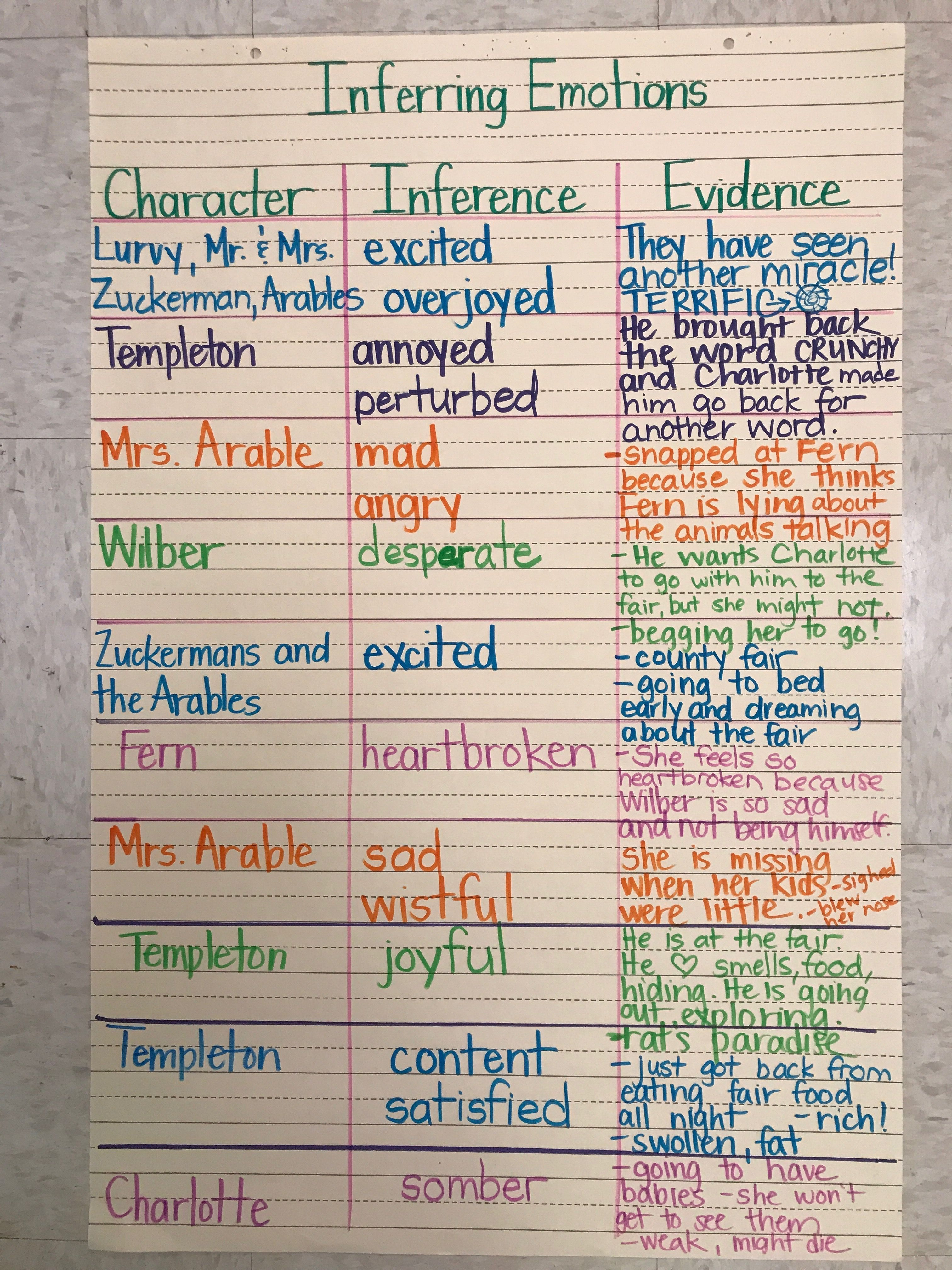 Pin On Making Inferences