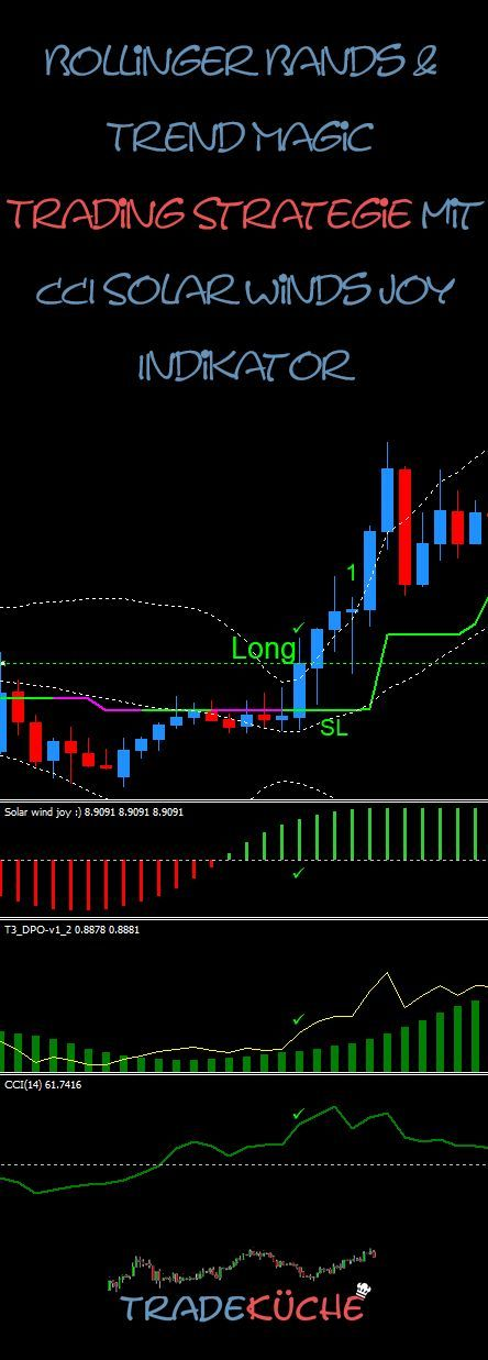 ᐅ Bollinger Bands Trend Magic Trading Strategie Tradekueche