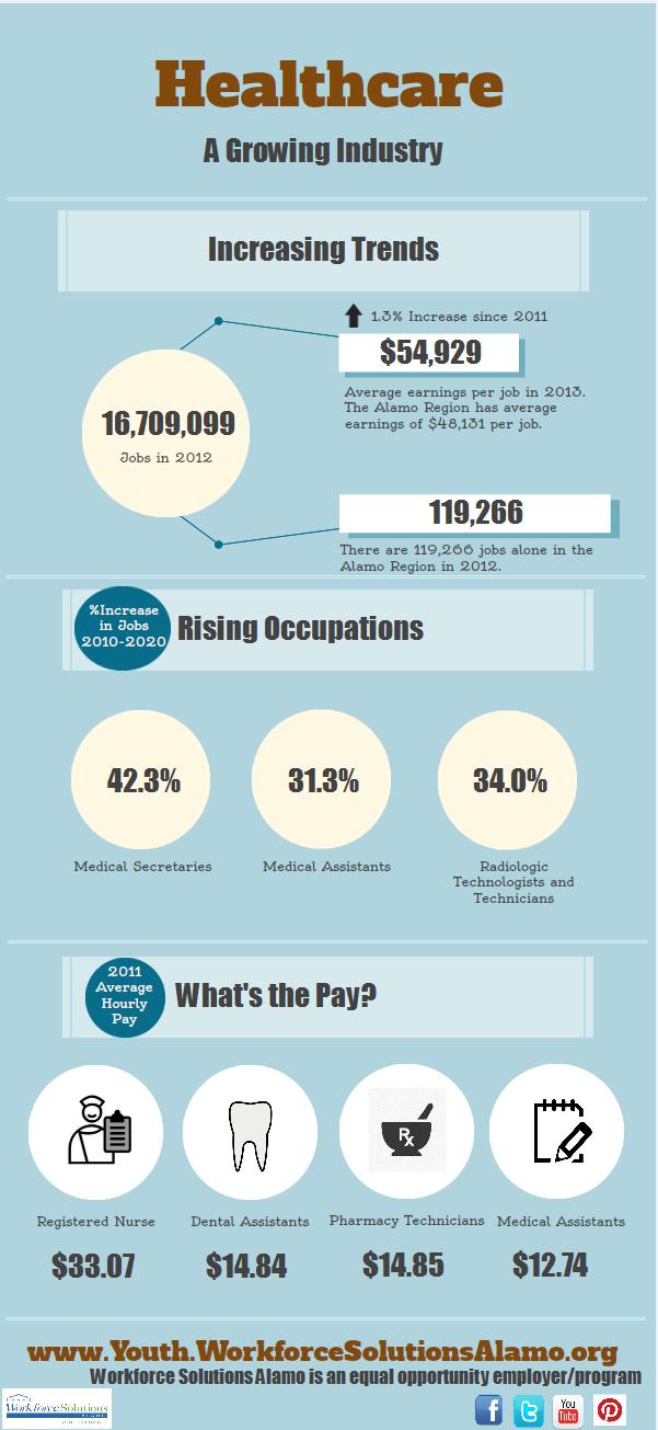The Healthcare Industry in the SanAntonio Alamo