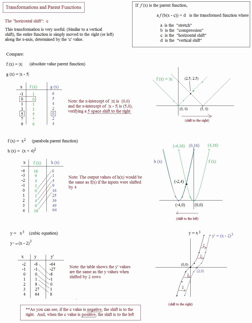 50 Balancing Equations Worksheet Answers