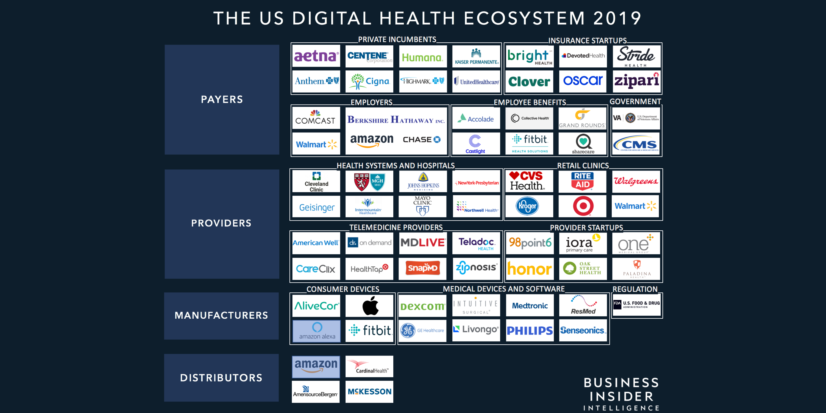 Digital Health Ecosystem Report The Top Startups And Companies