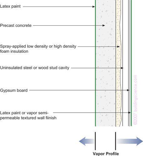 Bsd106 Figure 16 Precast Concrete With Interior Spray Applied Foam Insulation Vapor Barrier