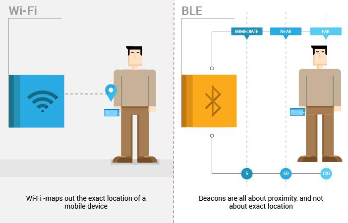Wi-Fi vs Bluetooth Low Energy (iBeacon) Technology | Beacon