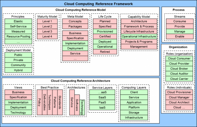 Generic Cloud Reference Architecture, from article by Lawrence ...