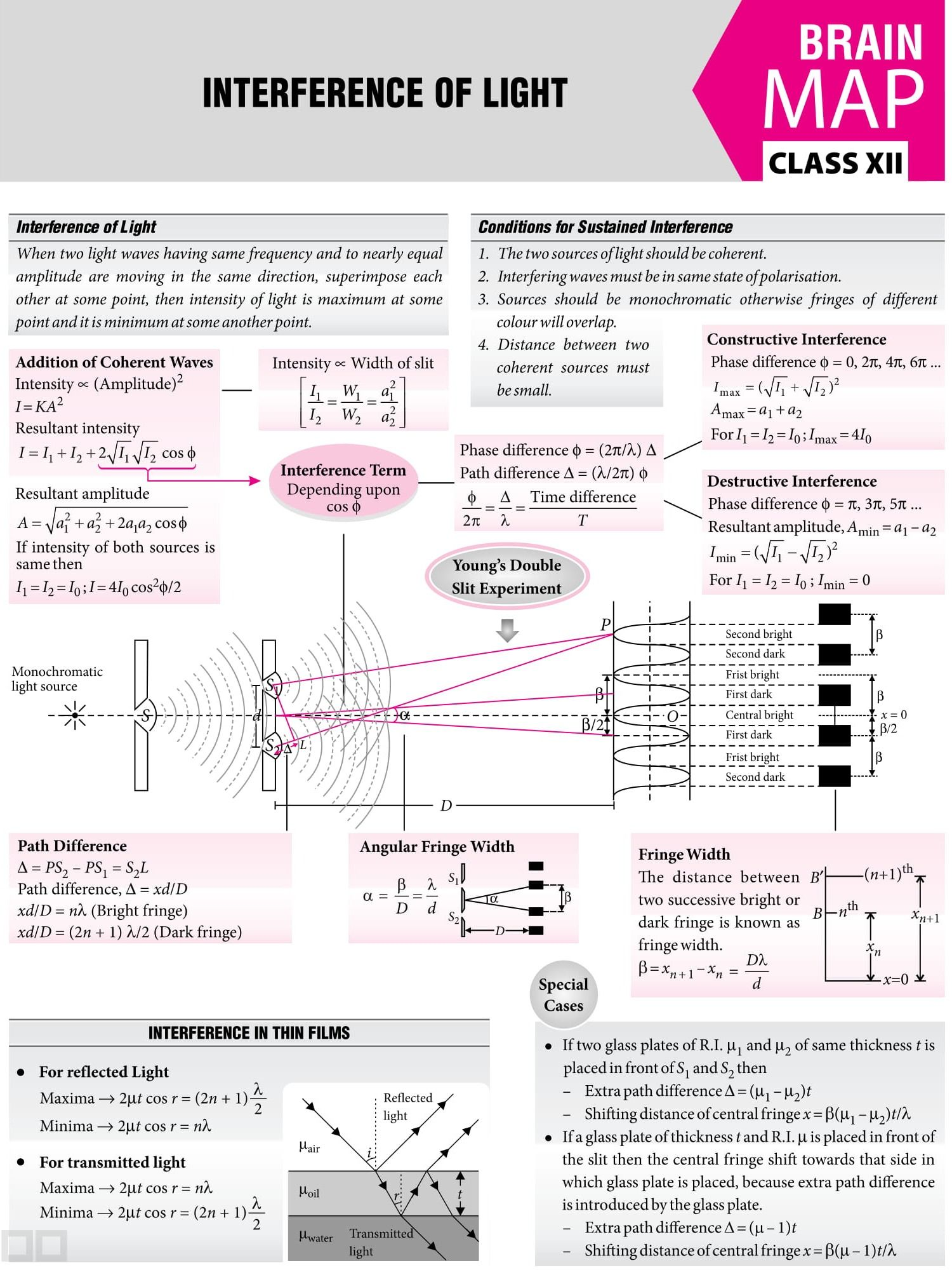 Interference Of Waves Worksheet Answers