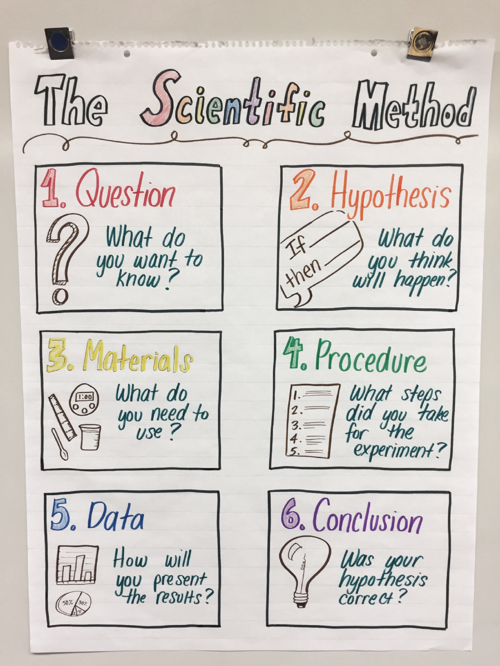 Psychology Scientific Method Anchor Chart Scientific