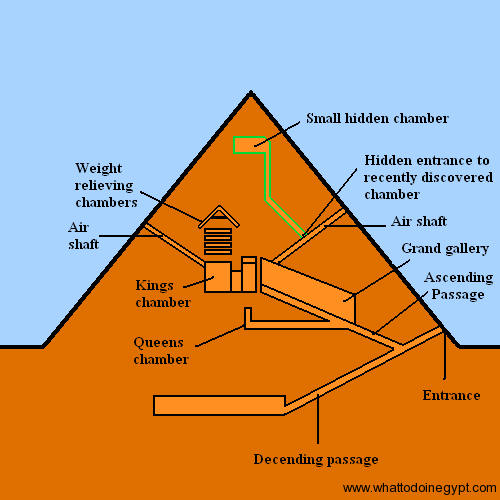 pyramid diagram showing burial chamber | egyptian architecture